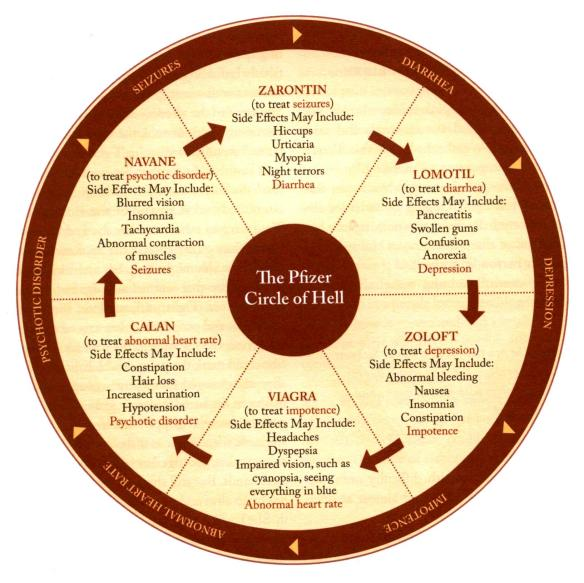 The Pfizer Circle of Hell